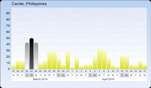 Филиппины-погода-по-месяцам-2