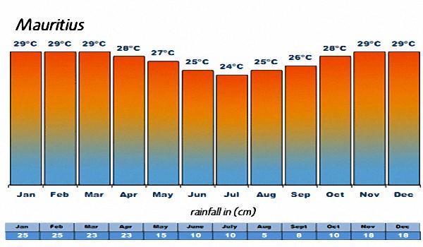 Маврикий погода в феврале