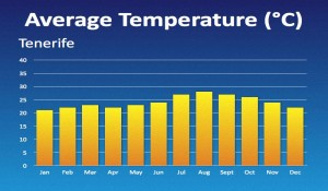 Особенности Климата Острова Тенерифе