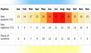 Настоящая Погода на Кипре в Ноябре